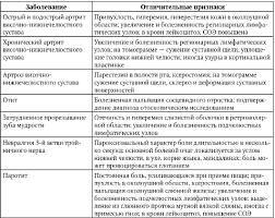 Дифференциальная диагностика заболеваний суставов  Реферат Дифференциальный диагноз заболеваний суставов home sims2 net ru