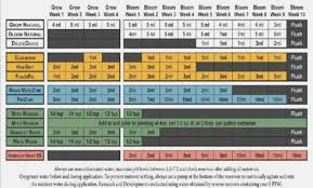 Nectar For The Gods Feeding Chart Specific Advanced Nutrients Feeding Chart Soil Mills