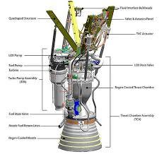 f9 merlin engine schematics i hope all valves behave today f9 merlin engine schematics i hope all valves behave today dragonlaunch