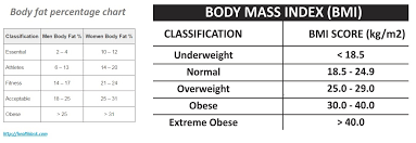 Healthy Muscle Mass Percentage Chart Body Fat Percentage Calculator