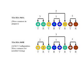 5e 568a wiring diagram wiring diagram \u2022 cat5 568b wiring diagram category 5e 568a 568b wiring scheme rh newtechindustries com tia 568b wiring schema rj45 wiring standard