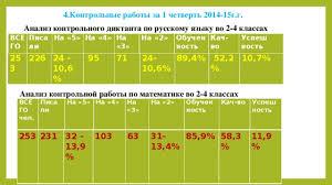 Анализ методической работы школы ступени за полугодие  4 Контрольные работы за 1 четверть 2014 15г г Анализ контрольного диктанта