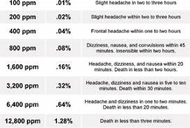 Carbon Monoxide Ppm Chart Carbon Monoxide Detector Placement Safety Tips More
