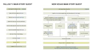 This Picture Shows Why I And So Many Others Prefer New Vegas