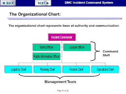 Mci Ics Chart Page 1 Of 32 Dmc Incident Command System Incident Command