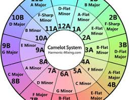 Mixed In Key Camelot Chart Mixed In Key Review Traktor Tips