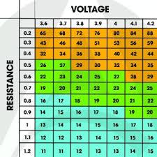 Sub Ohm Vape Chart Apollo E Cigs Usa Blog