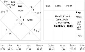 Astrological Yogas For Spirituality