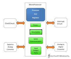 Microcontroller And Microprocessor Actwithrobots