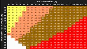Dew Point Chart Oppressive A Sticky Reminder About Dew Points 47abc