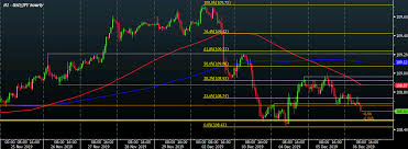 Usd Jpy Eases To Session Low As Bond Yields Retreat From