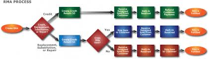 Customer Returns Process Flow Chart Rma Fishbowl