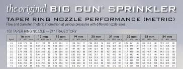 Nozzle Chart Metric Taper Ring Nozzle Set For Nelson Sr100 Big Gun Choose A Size