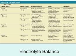 Electrolyte Relationships Chart Fluid Electrolyte And Acid Base Balance Ppt Video Online