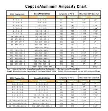 Copper To Aluminum Conversion Chart 6 3 Copper Wire Amp Rating Cloverstreet Co
