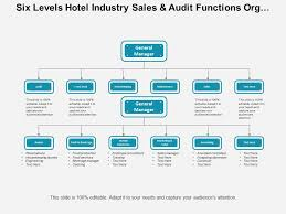 Organizational Chart Of Sales And Marketing Department In A Hotel Six Levels Hotel Industry Sales And Audit Functions Org