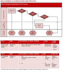 Change Control Process Flow Chart Itil Change Management