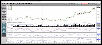 Gold Chart Technical Indicators The Technical Picture For The Gold Market Velocityshares