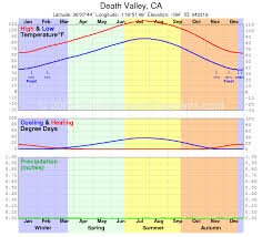 Death Valley Climate Chart Limberger2010nationalparks Licensed For Non Commercial Use