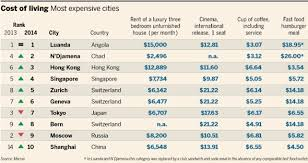 Global World Cost Of Living Rankings 2014 2013 Cities