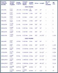 Conversion Chart For Torque Wrench Torque Wrench Conversion