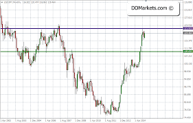 Usd Jpy Monthly Chart Usdjpy Strategy Going Long Ddmarkets Forex Signals