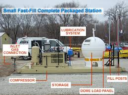 small natural gas compressor. small natural gas compressor station design