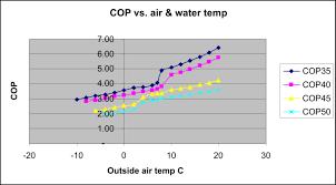 air temp heat pump. Brilliant Pump Photos Of Air Source Heat Pump Cop Vs Temperature In Temp