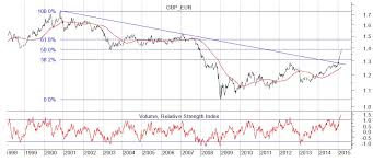 Pound Vs Euro Exchange Rate Chart Pound V Euro Exchange Rate The Rally Must Surely End Soon
