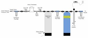 Lake Water Pump System Design Lake Rain Water System