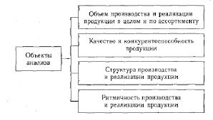 Курсовая работа учет и анализ реализации готовой продукции АООО  Рис 1 Объекты анализа процессов производства и реализации готовой продукции