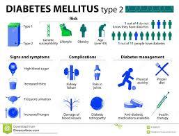 Diabetes Mellitus Type 2 Stock Vector Illustration Of