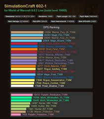 Wow Legion Dps Charts Hunters Dead Last In Latest Dps Charts 6 0 2 World Of