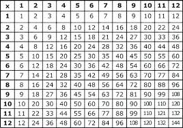 Empty Charts Empty Multiplication Chart Ispe Indonesia Org