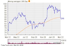 Darden Restaurants Breaks Below 200 Day Moving Average