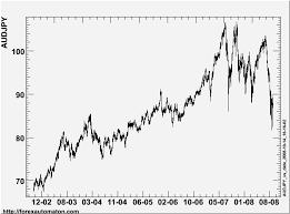 Aud Jpy Chart