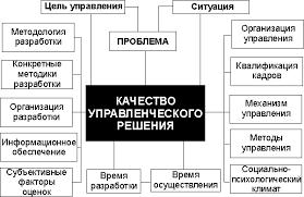 Рациональное решение и этапы его принятия Рефераты ru Влияние различных факторов на качество управленческого решения