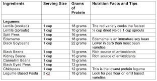 Legumes Protein Content Chart How To Get Protein On A Vegan Diet Colours Of Nature