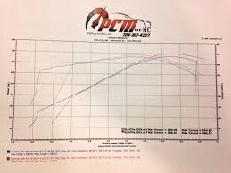 2014 Chevrolet SS 1/4 mile trap speeds 0-60 - DragTimes.com