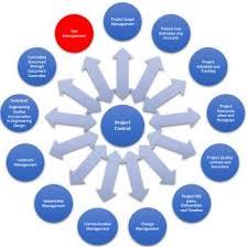 Bubble Chart Risk Management Construction Risk Management A Different Perspective What