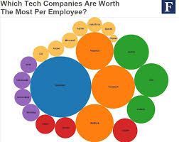 The Most Valuable Employees Snapchat Doubles Facebook