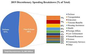 Government Spending In The United States Wikipedia
