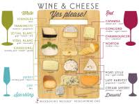 Wine And Food Pairing Chart Italian Food And Wine Pairing Chart Italian Wine Food