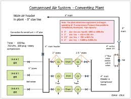 Compressed Air Pipe Size Cfm Chart A Compressed Air Piping System Assessment Compressed Air