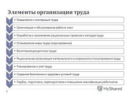 Презентация на тему Организация труда Белова А С Организация  3 Элементы организации