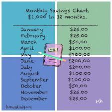 Savingschart Hashtag On Twitter