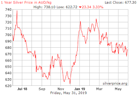 Two Year Silver Chart Live Silver Price Chart Aud Kilogram Historical
