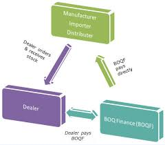floor plan financing. Charming Floor Plan Finance Financing L