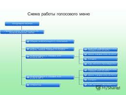 Презентация на тему тема Руководитель Студентка  9 9 Схема работы голосового меню