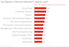 top degrees for getting hired in